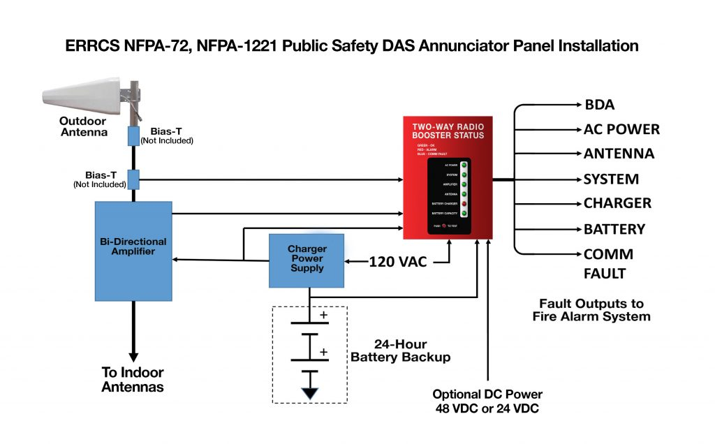 ERRCS NFPA-72, NFPA-1221 Public Safety DAS Annunciator Panel
